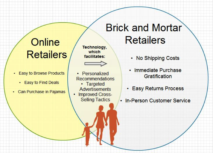 brick and mortar businesses and e business Brick and mortar vs online businesses  just like every single other brick and mortar business owner that assumed they would not be affected by e-commerce they.